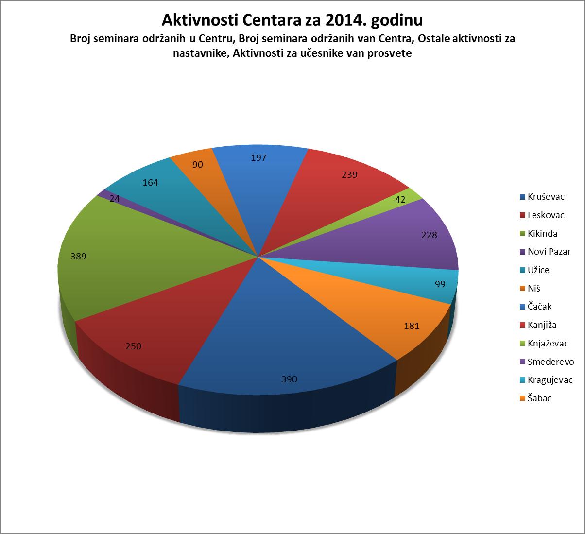aktivnosti centra za 2014 (2)